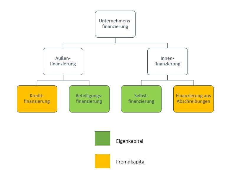 Überblick: Finanzierungsformen für Unternehmen