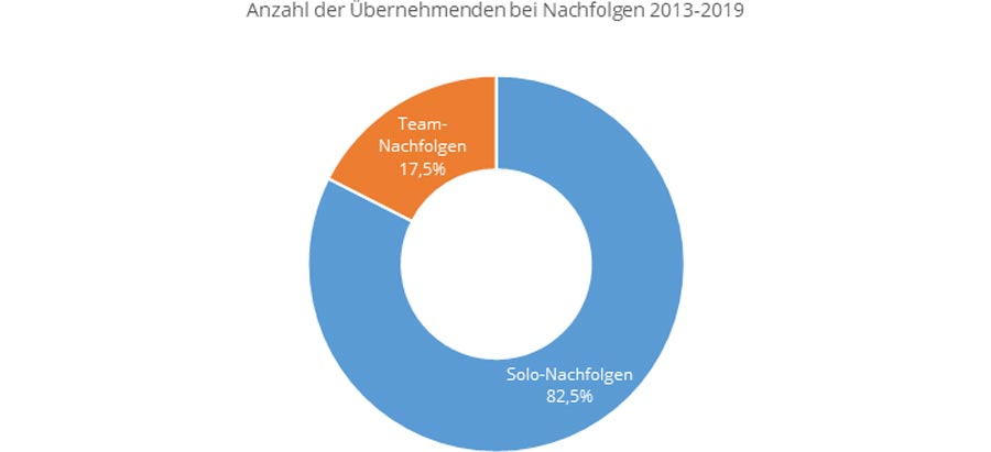 Nachfolgemonitor 2020: Solo-Nachfolgen sind mit über 80% deutlich in der Mehrzahl