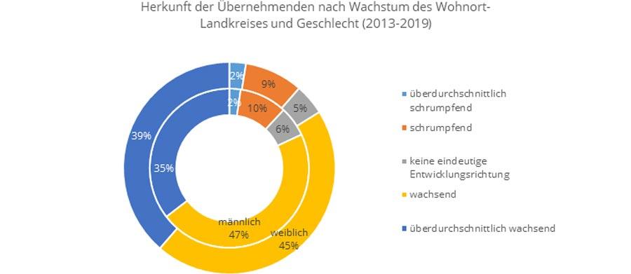 Nachfolgemonitor 2020: Herkunft der Übernehmenden nach Wachstum im Landkreis